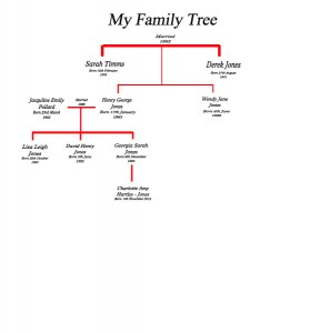 Sample Family Tree copy