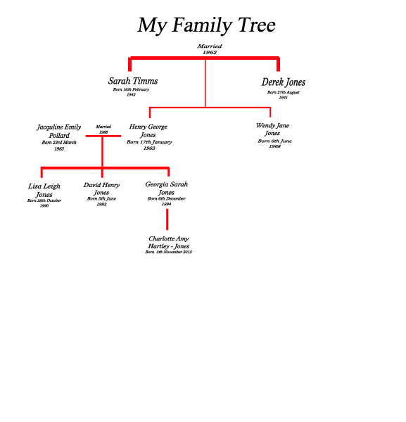Family Tree | These Were The Days Of My Life